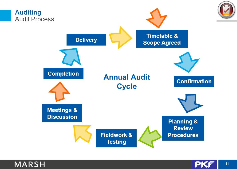 41 Auditing Audit Process Timetable & Scope Agreed Confirmation Planning & Review Procedures Fieldwork & Testing Meetings & Discussion Completion Delivery Annual Audit Cycle