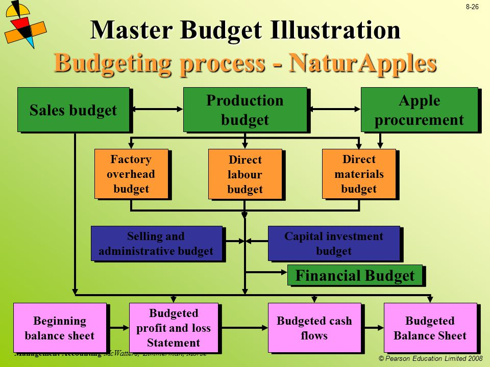 © Pearson Education Limited 2008 8-26 Management Accounting McWatters, Zimmerman, Morse Budgeted profit and loss Statement Master Budget Illustration