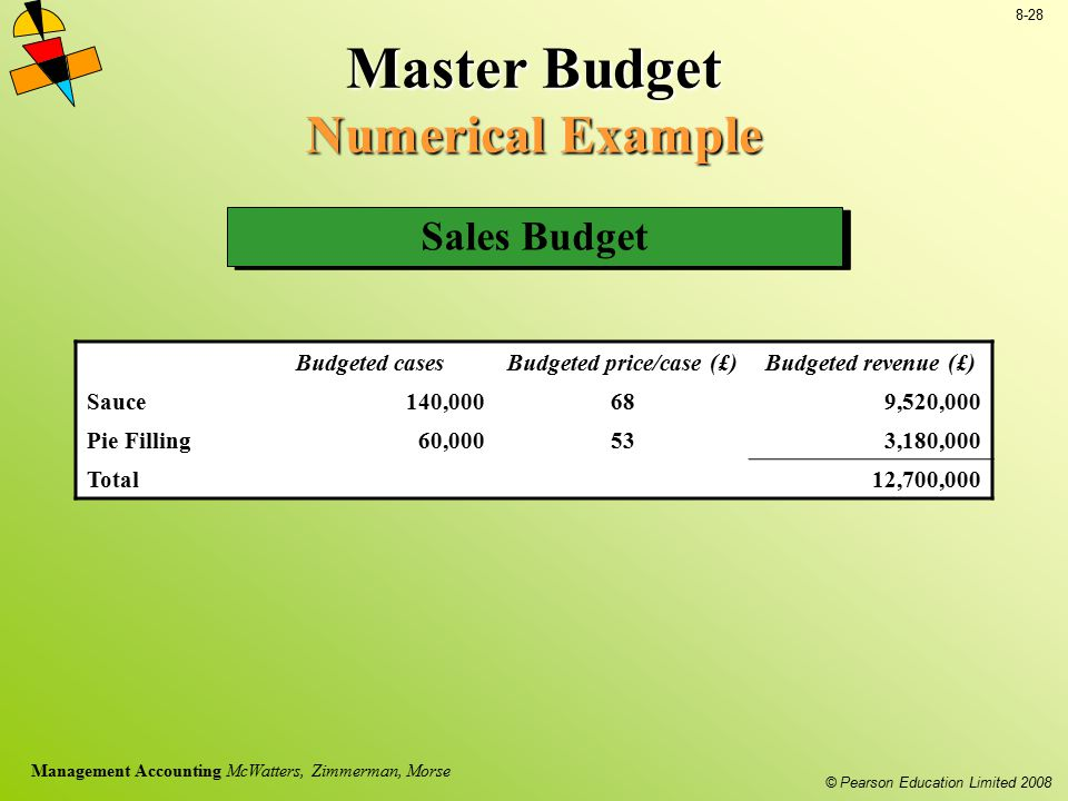© Pearson Education Limited 2008 8-28 Management Accounting McWatters, Zimmerman, Morse Master Budget Numerical Example Sales Budget Budgeted casesBud