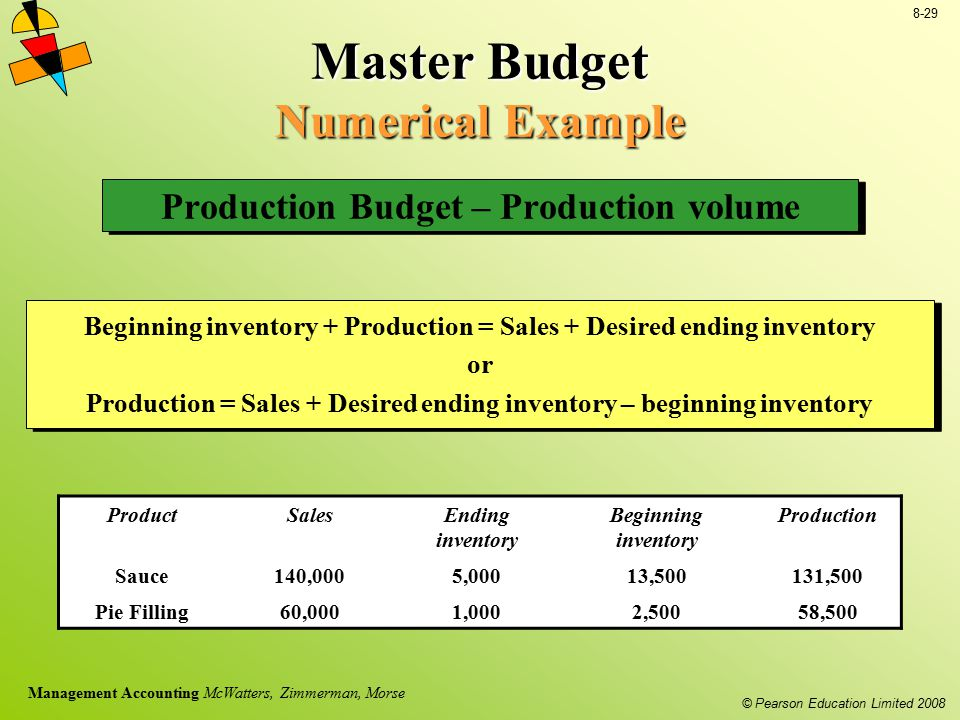 © Pearson Education Limited 2008 8-29 Management Accounting McWatters, Zimmerman, Morse Master Budget Numerical Example Production Budget – Production