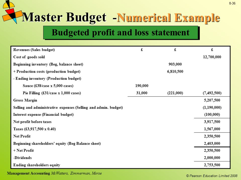© Pearson Education Limited 2008 8-36 Management Accounting McWatters, Zimmerman, Morse Master Budget -Numerical Example Budgeted profit and loss stat
