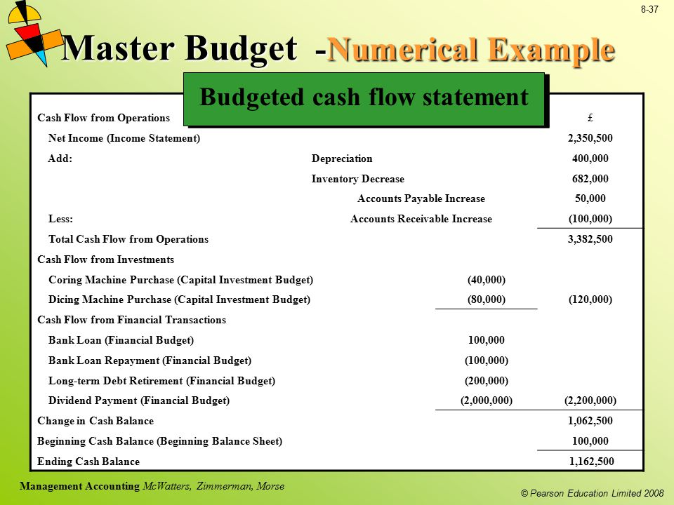 © Pearson Education Limited 2008 8-37 Management Accounting McWatters, Zimmerman, Morse Master Budget -Numerical Example Cash Flow from Operations ££