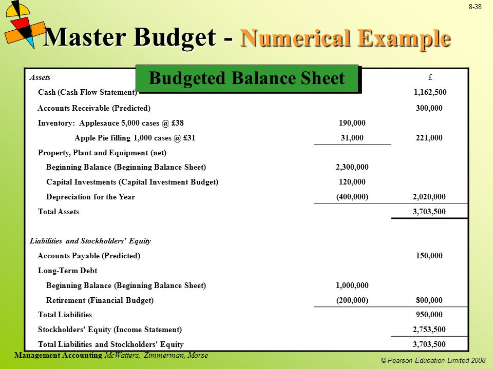© Pearson Education Limited 2008 8-38 Management Accounting McWatters, Zimmerman, Morse Master Budget - Numerical Example Assets £ £ Cash (Cash Flow S
