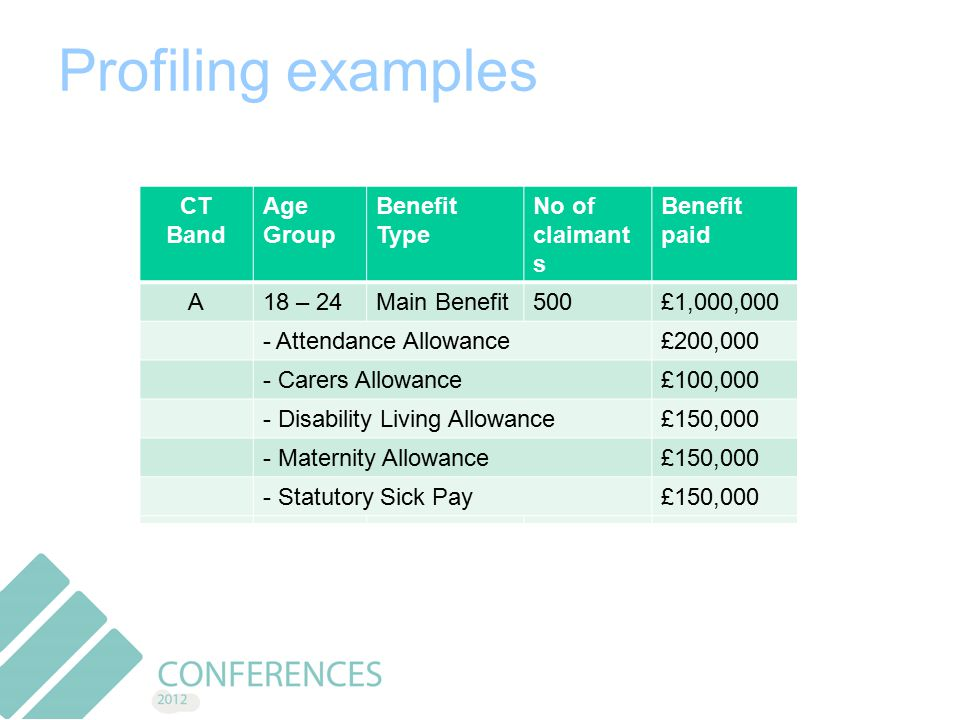Profiling examples Benefit TypeNo of claimantsBenefit paid Main Benefit1,000£2,000,000 -JSA500£800,000 -Standard500£1,200,000 Second Adult100£150,000 Age GroupBenefit Type No of claimants Benefit paid 18 – 24Main Benefit500£1,000,000 -JSA250£200,000 -JSA250£600,000 -Standard200£800,000 25 – 45Main Benefit250£600,000 -JSA100£150,000 CT Band Age Group Benefit Type No of claimant s Benefit paid A18 – 24Main Benefit500£1,000,000 A25 – 45Main Benefit250£200,000 A46 – 65Main Benefit250£600,000 B18 – 24Main Benefit200£800,000 B25 – 45Main Benefit250£600,000 B46 - 65Main Benefit100£150,000 CT Band Age Group Benefit Type No of claimant s Benefit paid A18 – 24Main Benefit500£1,000,000 - Attendance Allowance£200,000 - Carers Allowance£100,000 - Disability Living Allowance£150,000 - Maternity Allowance£150,000 - Statutory Sick Pay£150,000