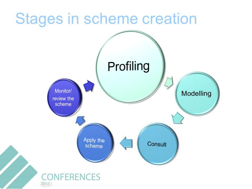Stages in scheme creation
