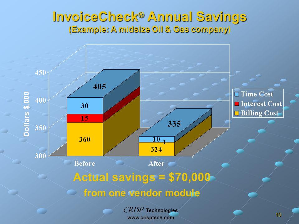 CRISP Technologies www.crisptech.com 10 InvoiceCheck ® Annual Savings (Example: A midsize Oil & Gas company InvoiceCheck ® Annual Savings (Example: A