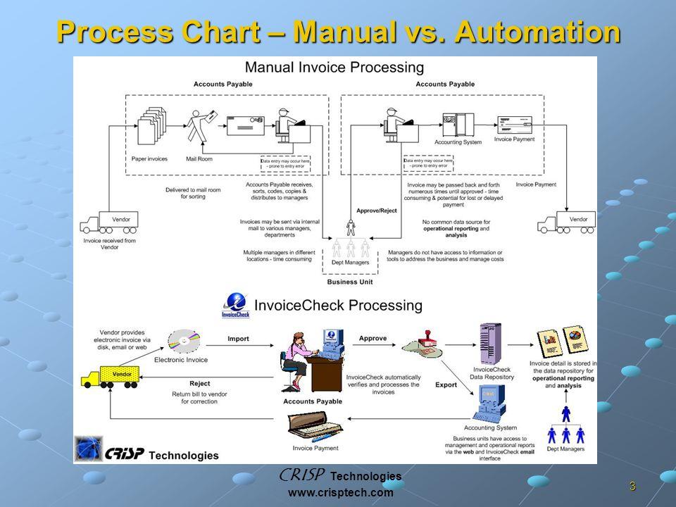 CRISP Technologies www.crisptech.com 3 Process Chart – Manual vs. Automation