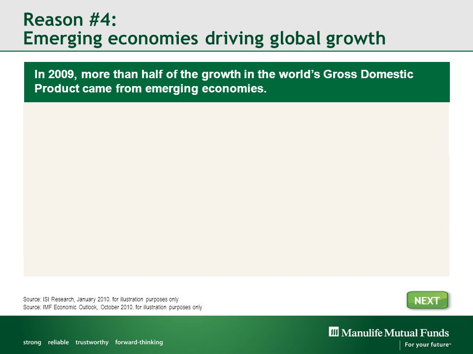 Reason #4: Emerging economies driving global growth In 2009, more than half of the growth in the world's Gross Domestic Product came from emerging economies.