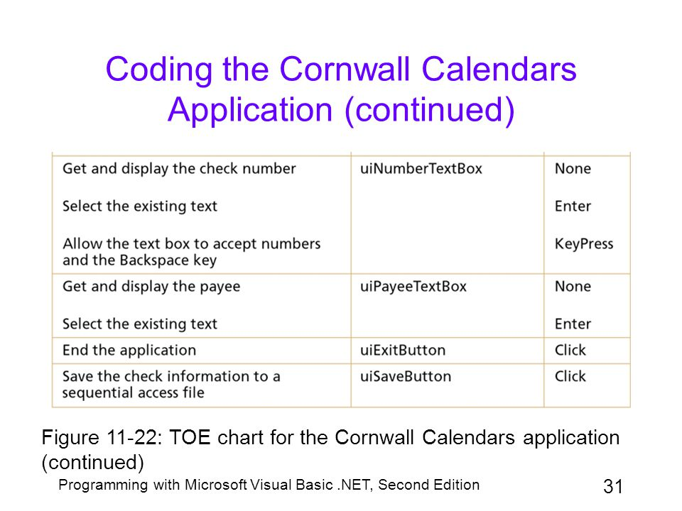 Programming with Microsoft Visual Basic.NET, Second Edition 31 Coding the Cornwall Calendars Application (continued) Figure 11-22: TOE chart for the C