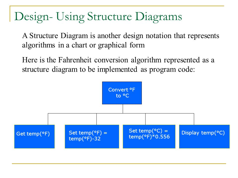 A Structure Diagram is another design notation that represents algorithms in a chart or graphical form Here is the Fahrenheit conversion algorithm rep