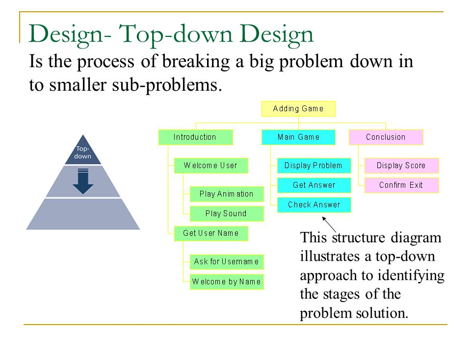 Top-down design is where a task or problem is broken down into stages that can be solved as individual parts. This structure diagram illustrates a top