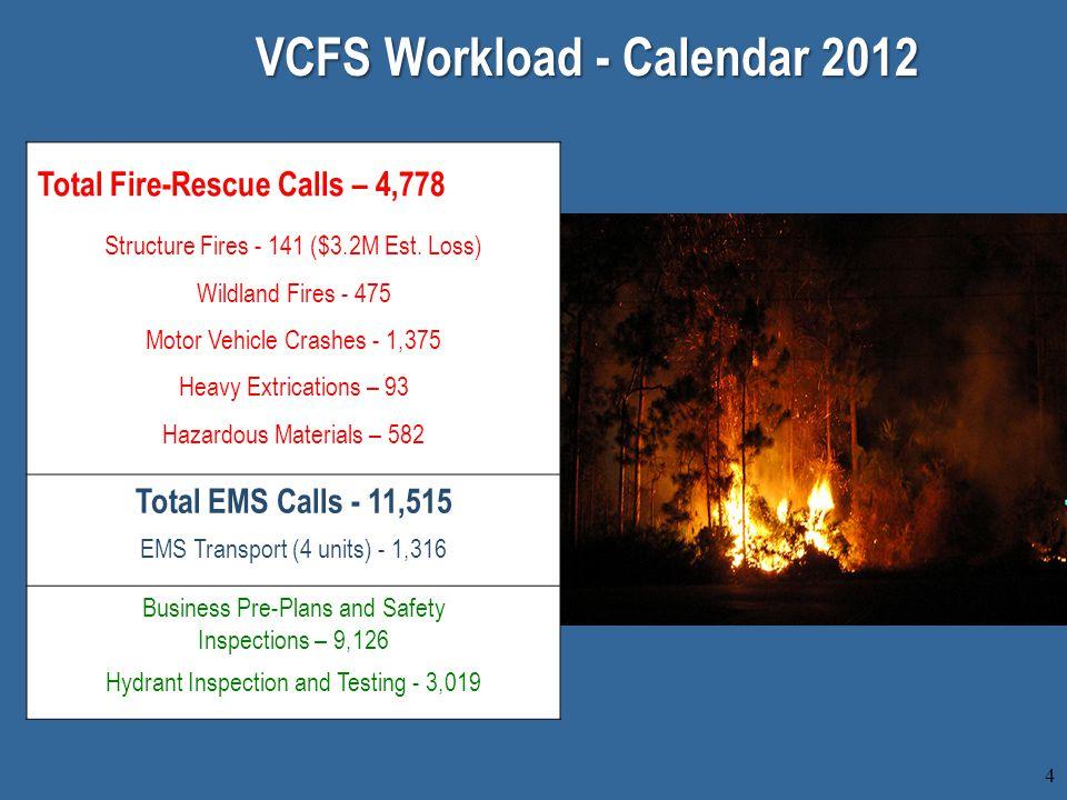 4 VCFS Workload - Calendar 2012 Total Fire-Rescue Calls – 4,778 Structure Fires - 141 ($3.2M Est.