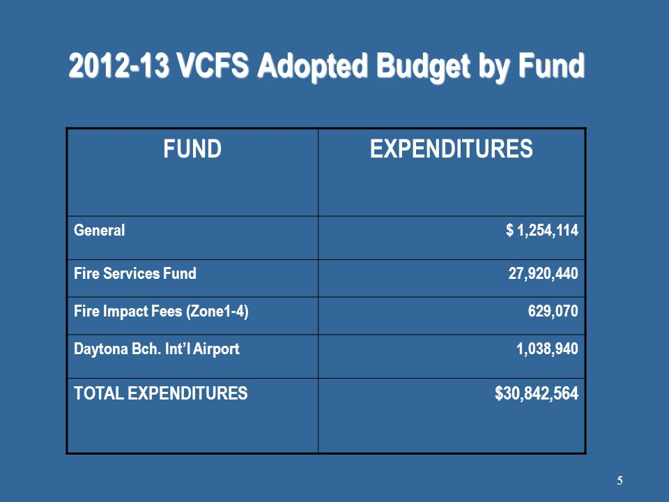 2012-13 VCFS Adopted Budget by Fund FUNDEXPENDITURES General$ 1,254,114 Fire Services Fund27,920,440 Fire Impact Fees (Zone1-4)629,070 Daytona Bch.