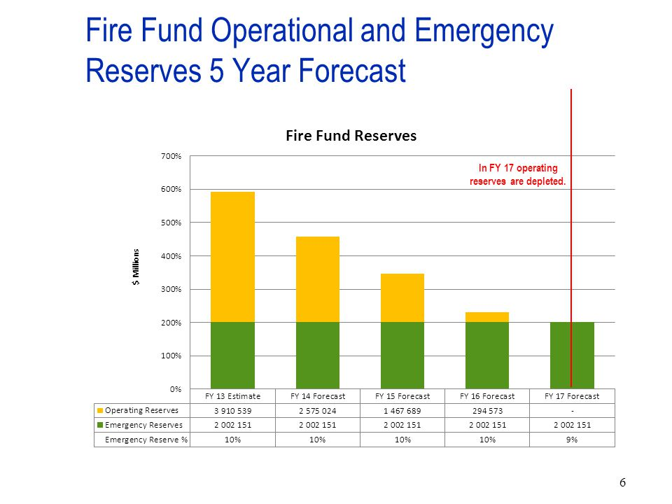 6 Fire Fund Operational and Emergency Reserves 5 Year Forecast In FY 17 operating reserves are depleted.