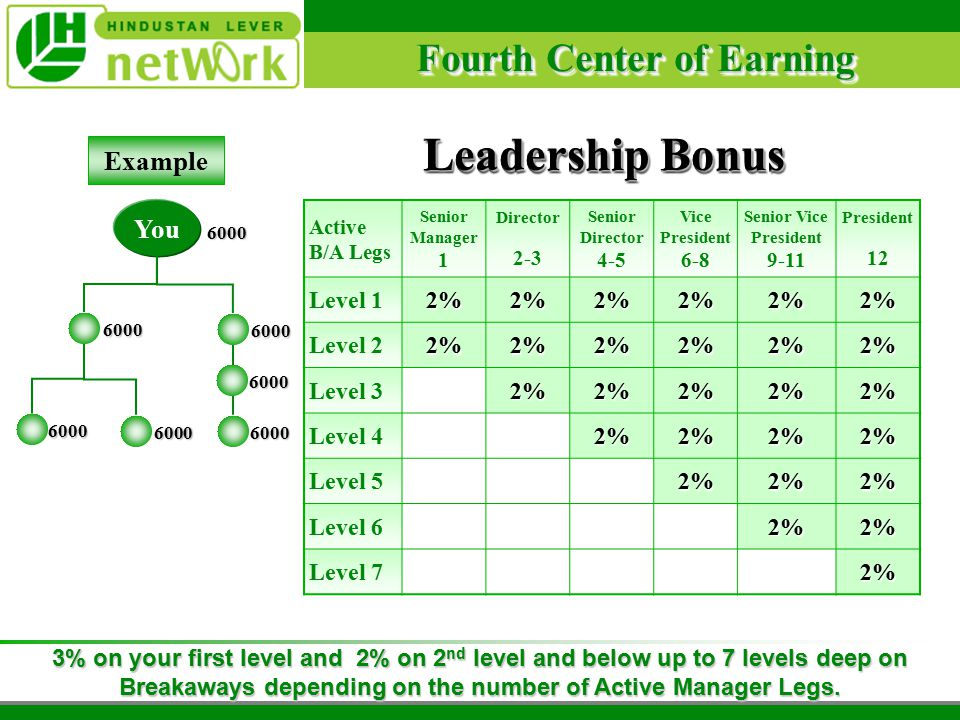Fourth Center of Earning Leadership Bonus You Active B/A Legs Senior Manager 1 Director 2-3 Senior Director 4-5 Vice President 6-8 Senior Vice President 9-11 President 12 Level 12%2%2%2%2%2% Level 22%2%2%2%2%2% Level 32%2%2%2%2% Level 42%2%2%2% Level 52%2%2% Level 62%2% Level 72% Example 6000 6000 60006000 6000 6000 6000 3% on your first level and 2% on 2 nd level and below up to 7 levels deep on Breakaways depending on the number of Active Manager Legs.