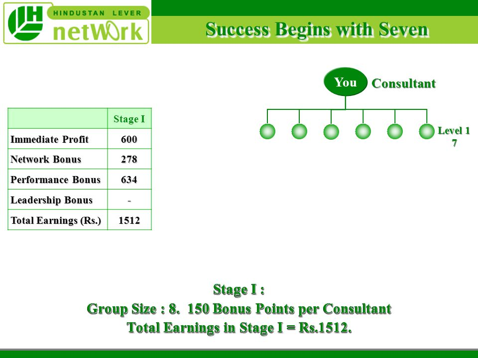 Success Begins with Seven Stage I : Group Size : 8.