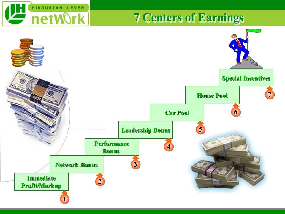 7 Centers of Earnings Immediate Profit/Markup Network Bonus Performance Bonus Leadership Bonus Car Pool House Pool Special Incentives 1 1 2 2 3 3 4 4