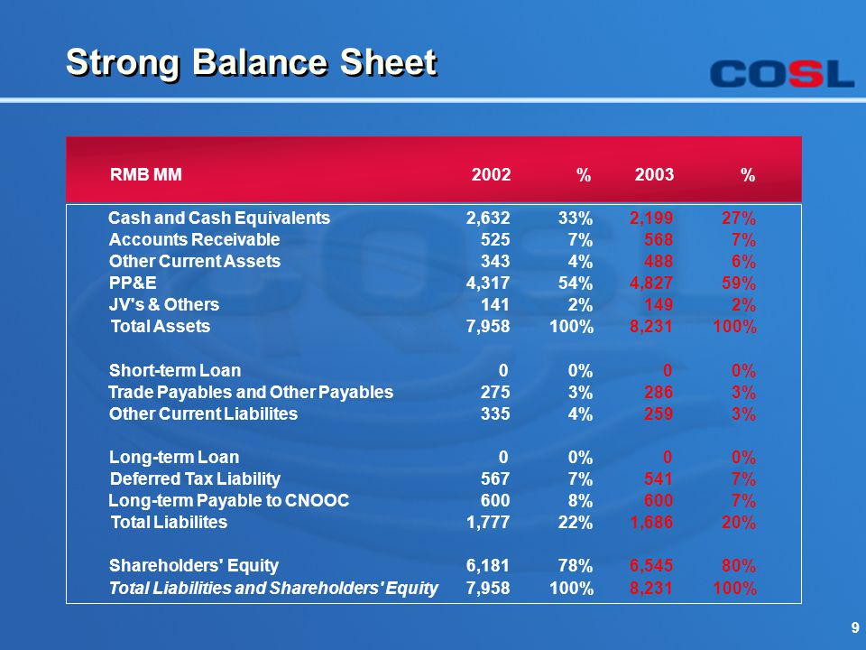 9 Strong Balance Sheet RMB MM2002%2003% Cash and Cash Equivalents2,63233%2,19927% Accounts Receivable5257%5687% Other Current Assets3434%4886% PP&E4,3