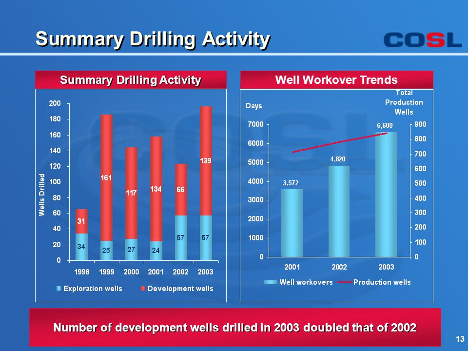 13 Well Workover Trends Summary Drilling Activity Number of development wells drilled in 2003 doubled that of 2002 Summary Drilling Activity