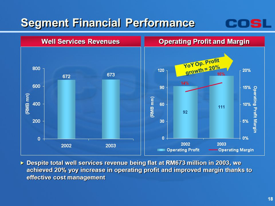 18 Segment Financial Performance Well Services Revenues Operating Profit and Margin YoY Op. Profit growth = 20%  Despite total well services revenue