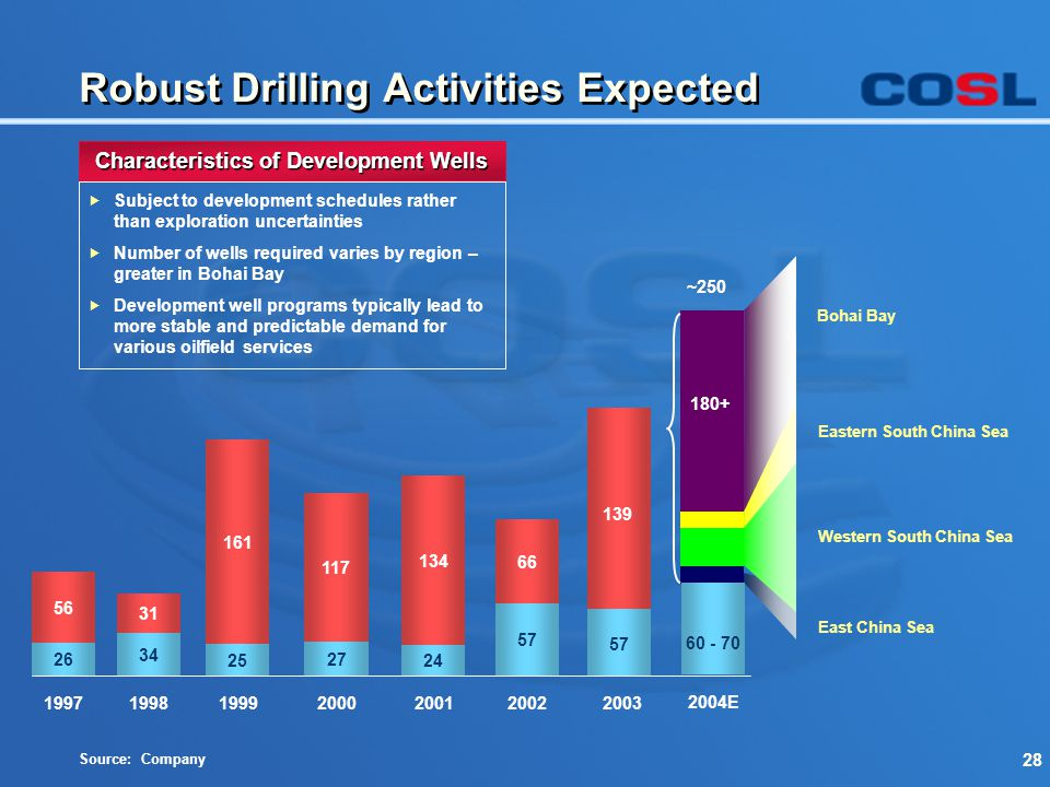 28 Robust Drilling Activities Expected Source: Company Eastern South China Sea Bohai Bay East China Sea Western South China Sea Characteristics of Dev