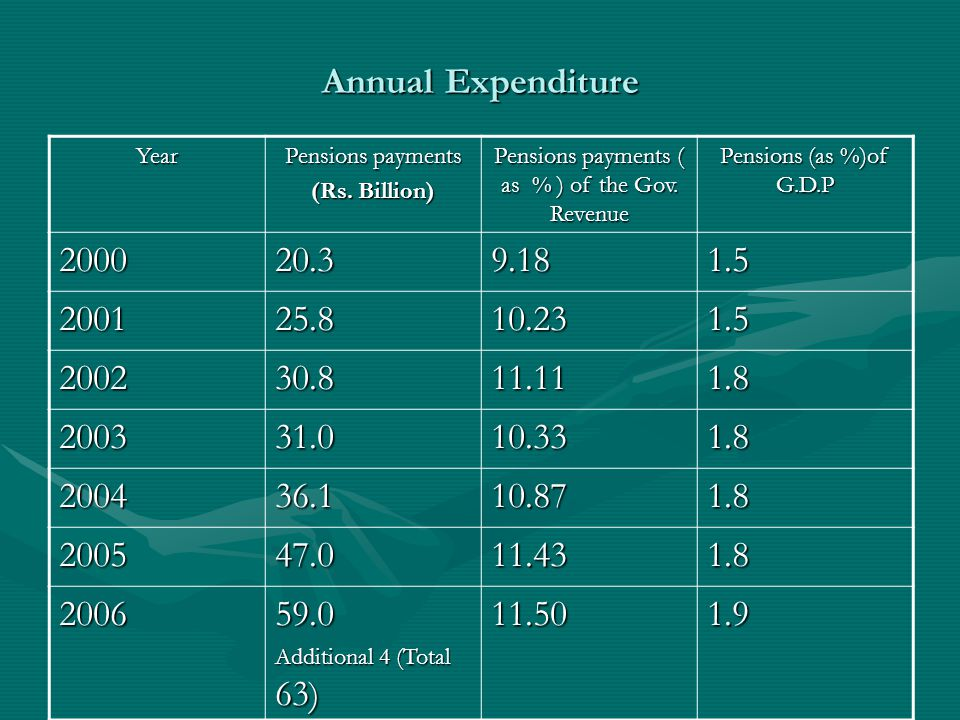Annual Expenditure Year Pensions payments (Rs. Billion) Pensions payments ( as % ) of the Gov.