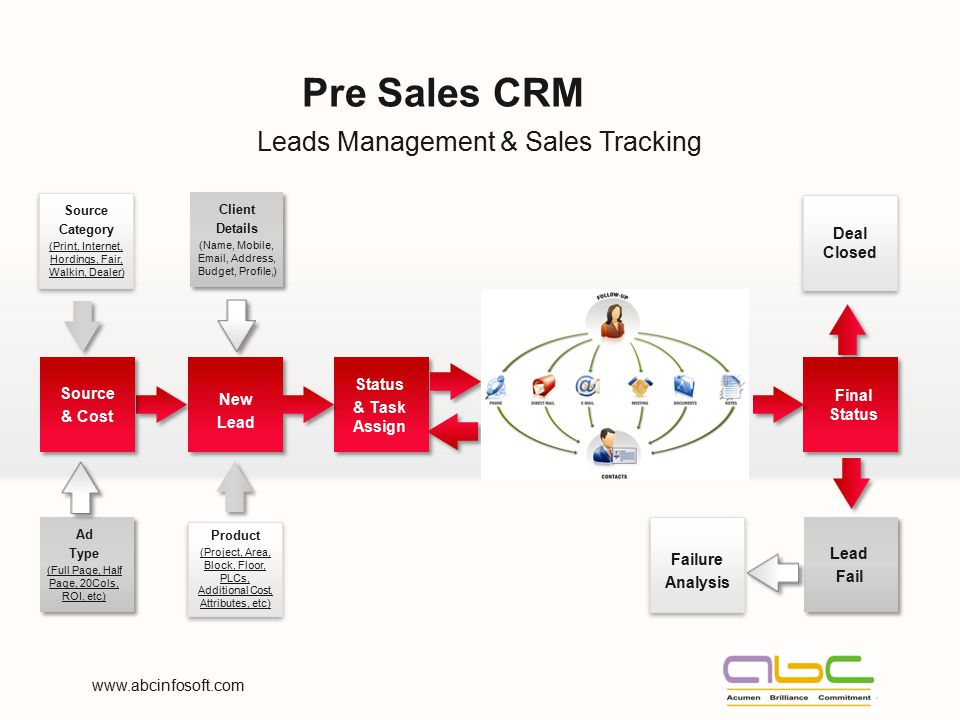 Leads Management & Sales Tracking Pre Sales CRM Product (Project, Area, Block, Floor, PLCs, Additional Cost, Attributes, etc) New Lead Client Details