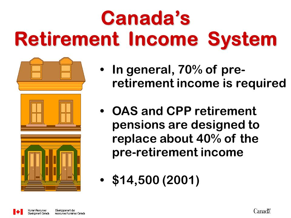 Must: receive OAS pension reside in Canada have low income Supplement - GIS Supplement - GIS