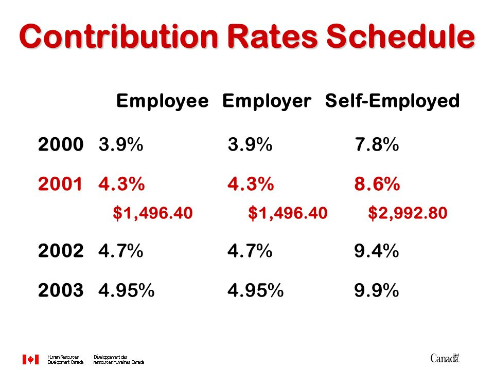 Contribution Rates Schedule Employee Employer Self-Employed 2000 3.9% 3.9% 7.8% 2001 4.3% 4.3% 8.6% $1,496.40 $1,496.40 $2,992.80 2002 4.7% 4.7% 9.4% 2003 4.95% 4.95% 9.9%