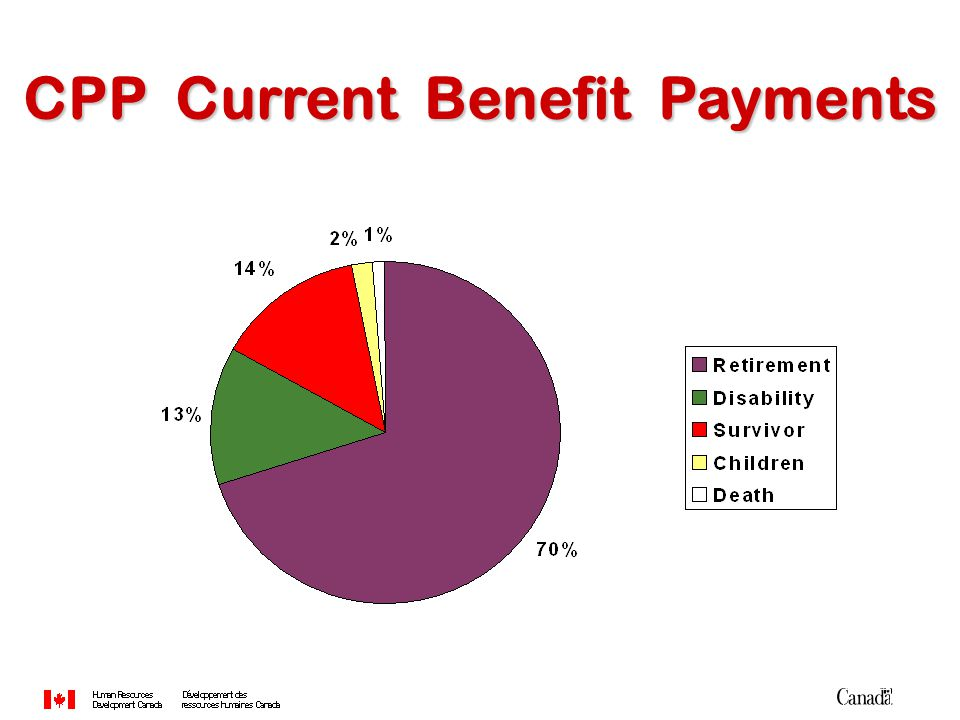 CPP Current Benefit Payments