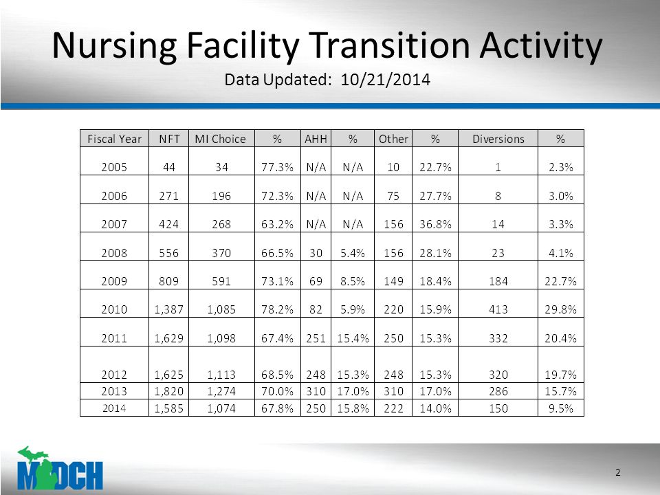Nursing Facility Transition Activity Data Updated: 10/21/2014 2