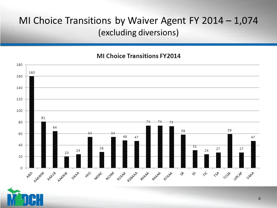 MI Choice Transitions by Waiver Agent FY 2014 – 1,074 (excluding diversions) 4