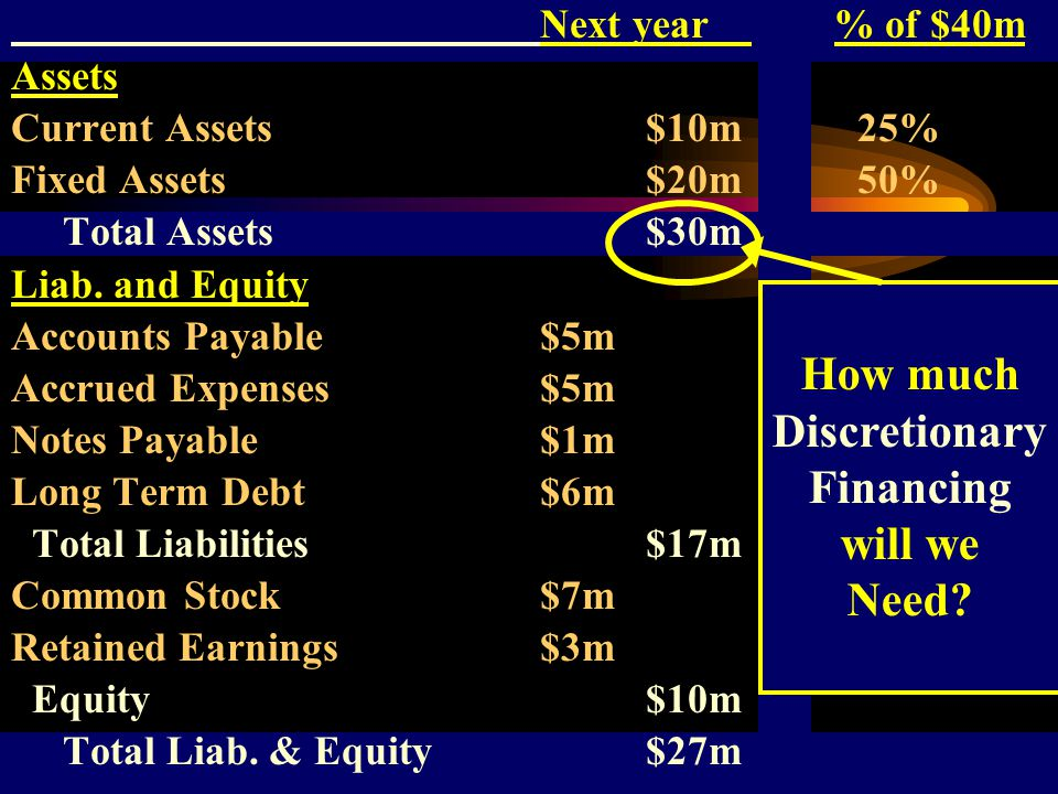 Next year % of $40m Assets Current Assets$10m25% Fixed Assets$20m50% Total Assets$30m Liab.