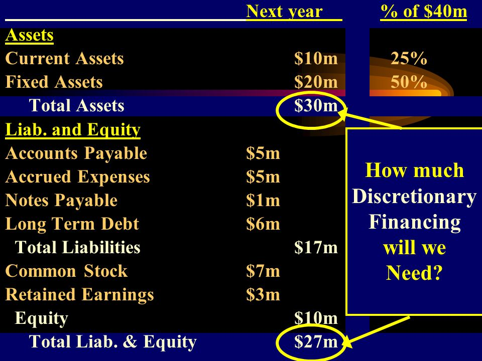 Next year % of $40m Assets Current Assets$10m25% Fixed Assets$20m50% Total Assets$30m Liab. and Equity Accounts Payable$5m12.5% Accrued Expenses$5m12.