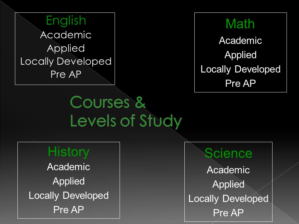 English Academic Applied Locally Developed Pre AP Math Academic Applied Locally Developed Pre AP History Academic Applied Locally Developed Pre AP Science Academic Applied Locally Developed Pre AP