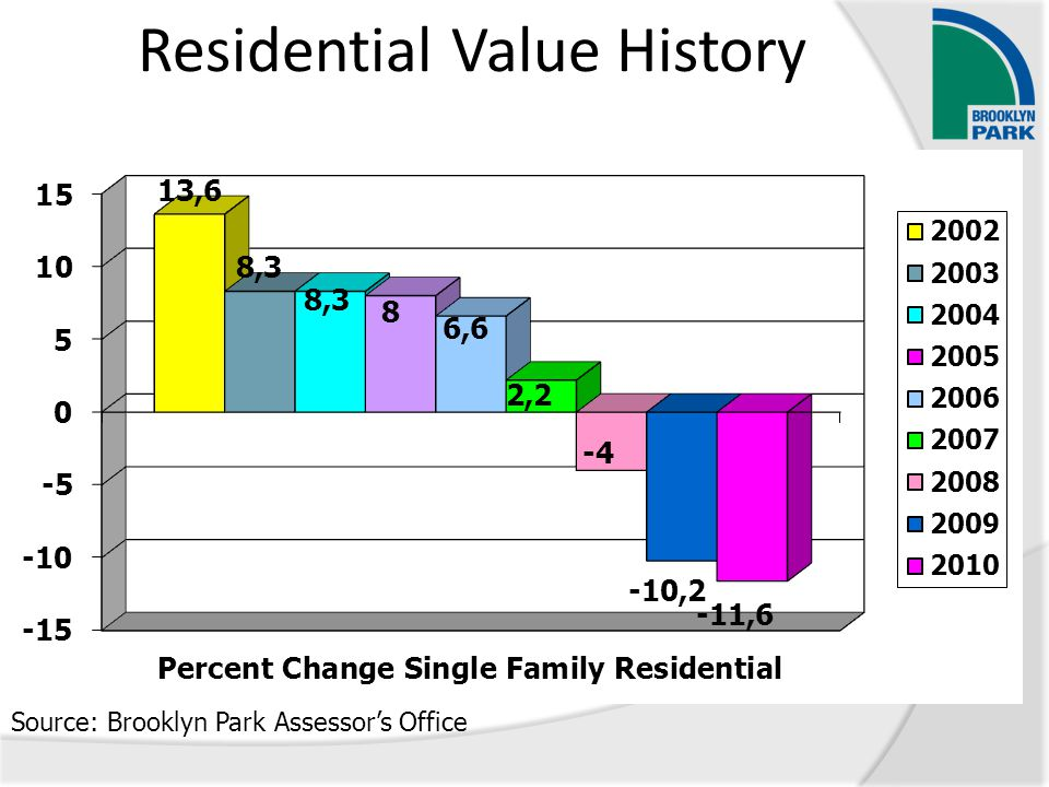 Residential Value History Source: Brooklyn Park Assessor's Office