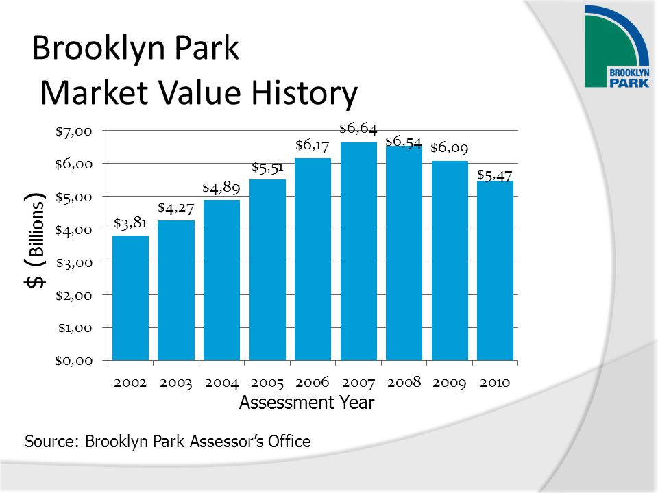 Brooklyn Park Market Value History Source: Brooklyn Park Assessor's Office