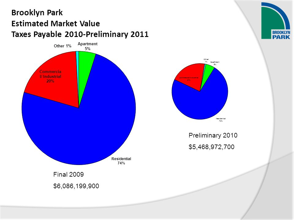 Brooklyn Park Estimated Market Value Taxes Payable 2010-Preliminary 2011 Final 2009 $6,086,199,900 Preliminary 2010 $5,468,972,700