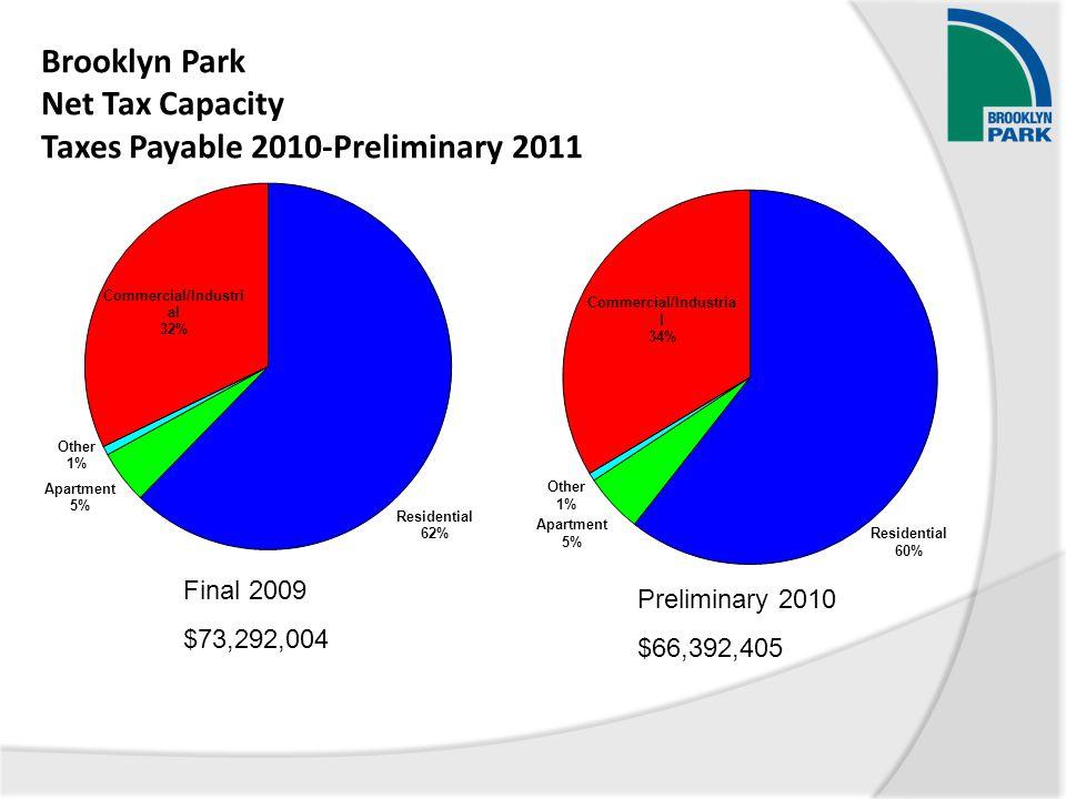 Brooklyn Park Net Tax Capacity Taxes Payable 2010-Preliminary 2011 Final 2009 $73,292,004 Preliminary 2010 $66,392,405