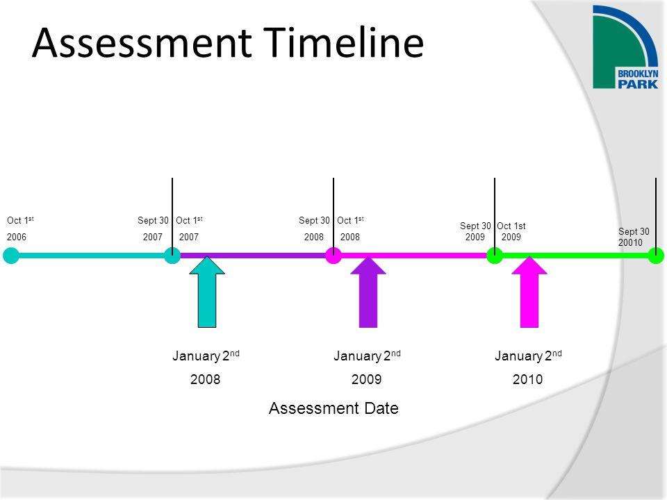 January 2 nd 2008 January 2 nd 2009 January 2 nd 2010 Assessment Date Assessment Timeline Oct 1 st 2006 Sept 30 2007 Oct 1 st 2007 Sept 30 2008 Oct 1