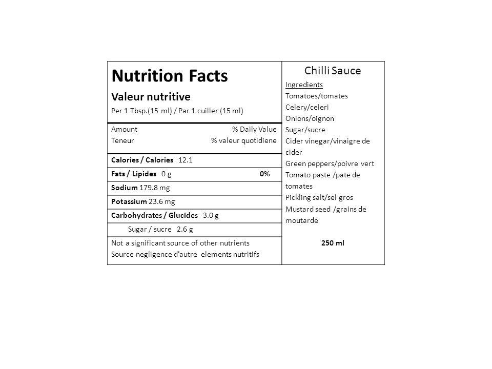 Nutrition Facts Valeur nutritive Per 1 Tbsp.(15 ml) / Par 1 cuiller (15 ml) Chilli Sauce Ingredients Tomatoes/tomates Celery/celeri Onions/oignon Sugar/sucre Cider vinegar/vinaigre de cider Green peppers/poivre vert Tomato paste /pate de tomates Pickling salt/sel gros Mustard seed /grains de moutarde 250 ml Amount % Daily Value Teneur % valeur quotidiene Calories / Calories 12.1 Fats / Lipides 0 g 0% Sodium 179.8 mg Potassium 23.6 mg Carbohydrates / Glucides 3.0 g Sugar / sucre 2.6 g Not a significant source of other nutrients Source negligence d'autre elements nutritifs
