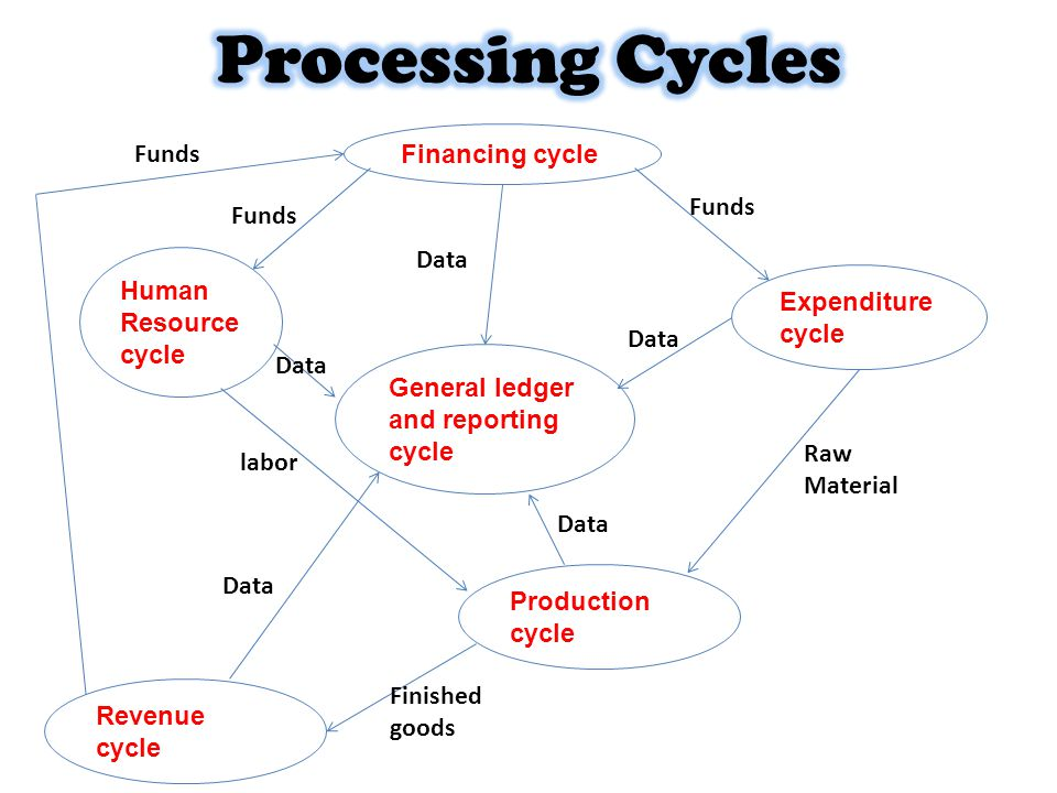 Financing cycle Human Resource cycle Expenditure cycle General ledger and reporting cycle Revenue cycle Production cycle Funds Data labor Raw Material Finished goods Funds