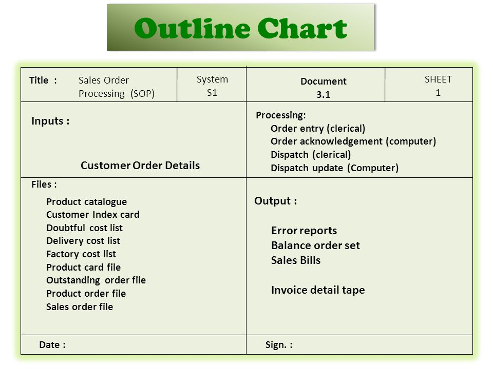 Outline Chart