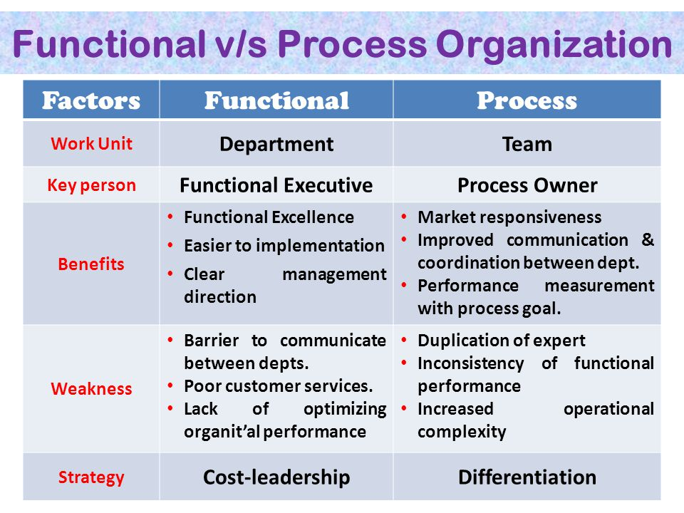 Functional v/s Process Organization FactorsFunctionalProcess Work Unit DepartmentTeam Key person Functional ExecutiveProcess Owner Benefits Functional Excellence Easier to implementation Clear management direction Market responsiveness Improved communication & coordination between dept.