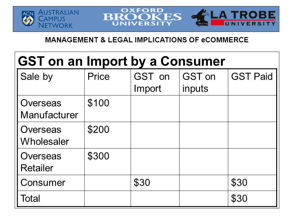 MANAGEMENT & LEGAL IMPLICATIONS OF eCOMMERCE GST on an Import by a Consumer Sale byPriceGST on Import GST on inputs GST Paid Overseas Manufacturer $100 Overseas Wholesaler $200 Overseas Retailer $300 Consumer$30 Total$30