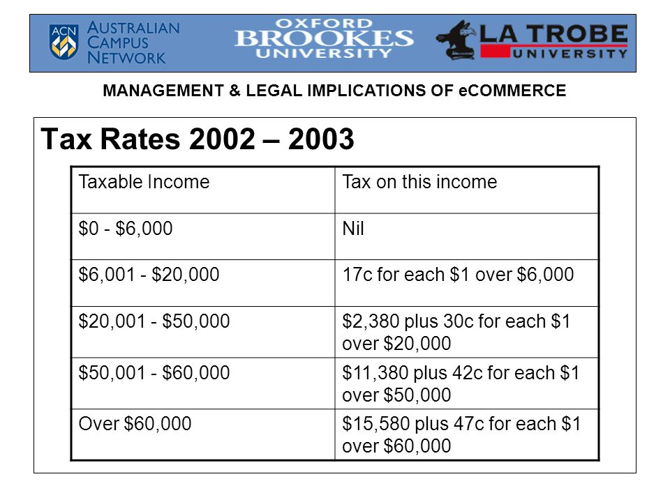 MANAGEMENT & LEGAL IMPLICATIONS OF eCOMMERCE Tax Rates 2002 – 2003 Taxable IncomeTax on this income $0 - $6,000Nil $6,001 - $20,00017c for each $1 over $6,000 $20,001 - $50,000$2,380 plus 30c for each $1 over $20,000 $50,001 - $60,000$11,380 plus 42c for each $1 over $50,000 Over $60,000$15,580 plus 47c for each $1 over $60,000