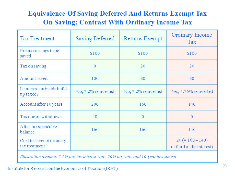 Institute for Research on the Economics of Taxation (IRET) Equivalence Of Saving Deferred And Returns Exempt Tax On Saving; Contrast With Ordinary Income Tax Tax TreatmentSaving DeferredReturns Exempt Ordinary Income Tax Pretax earnings to be saved $100 Tax on saving020 Amount saved10080 Is interest on inside build- up taxed.