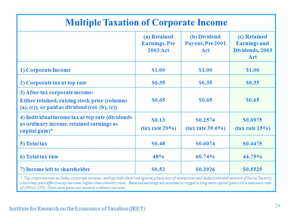 Institute for Research on the Economics of Taxation (IRET) Multiple Taxation of Corporate Income (a) Retained Earnings, Pre 2003 Act (b) Dividend Payout, Pre 2001 Act (c) Retained Earnings and Dividends, 2003 Act 1) Corporate Income$1.00 2) Corporate tax at top rate$0.35 3) After-tax corporate income: Either retained, raising stock price (columns (a), (c)), or paid as dividend (col.