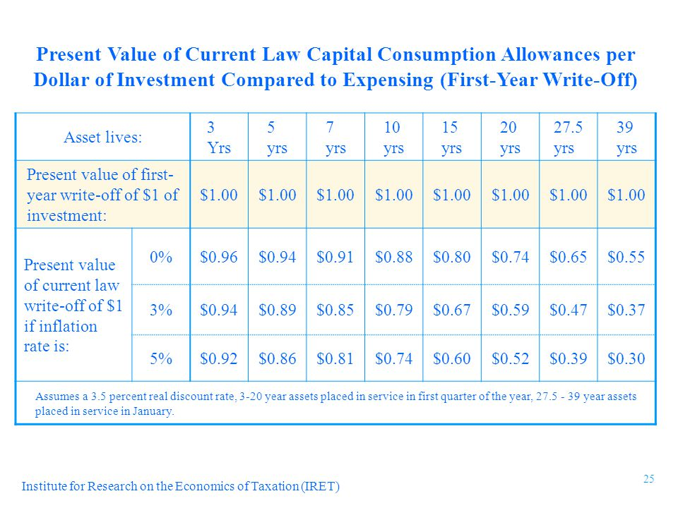 Institute for Research on the Economics of Taxation (IRET) Present Value of Current Law Capital Consumption Allowances per Dollar of Investment Compared to Expensing (First-Year Write-Off) Asset lives: 3 Yrs 5 yrs 7 yrs 10 yrs 15 yrs 20 yrs 27.5 yrs 39 yrs Present value of first- year write-off of $1 of investment: $1.00 Present value of current law write-off of $1 if inflation rate is: 0%$0.96$0.94$0.91$0.88$0.80$0.74$0.65$0.55 3%$0.94$0.89$0.85$0.79$0.67$0.59$0.47$0.37 5%$0.92$0.86$0.81$0.74$0.60$0.52$0.39$0.30 Assumes a 3.5 percent real discount rate, 3-20 year assets placed in service in first quarter of the year, 27.5 - 39 year assets placed in service in January.