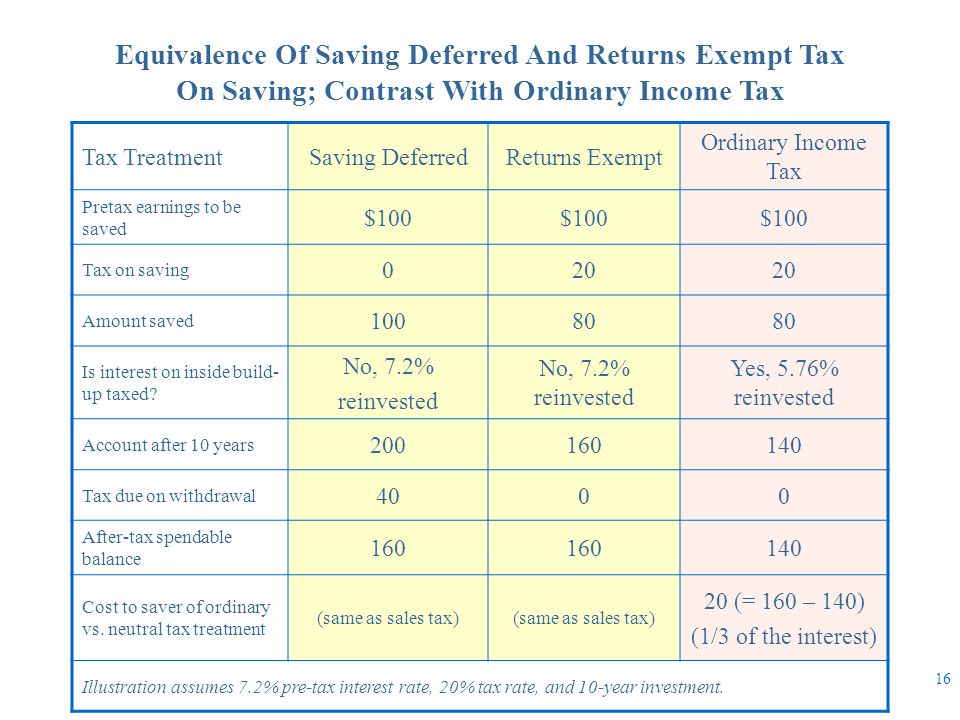 Equivalence Of Saving Deferred And Returns Exempt Tax On Saving; Contrast With Ordinary Income Tax Tax TreatmentSaving DeferredReturns Exempt Ordinary
